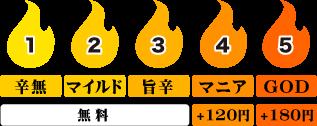 函館店 辛さ表